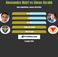 Alessandro Matri vs Simon Skrabb h2h player stats