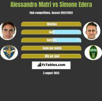Alessandro Matri vs Simone Edera h2h player stats