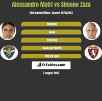 Alessandro Matri vs Simone Zaza h2h player stats