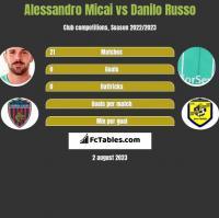 Alessandro Micai vs Danilo Russo h2h player stats