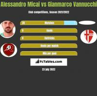 Alessandro Micai vs Gianmarco Vannucchi h2h player stats