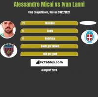 Alessandro Micai vs Ivan Lanni h2h player stats