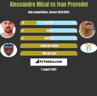 Alessandro Micai vs Ivan Provedel h2h player stats