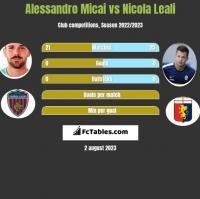 Alessandro Micai vs Nicola Leali h2h player stats