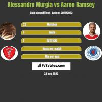 Alessandro Murgia vs Aaron Ramsey h2h player stats