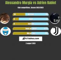 Alessandro Murgia vs Adrien Rabiot h2h player stats
