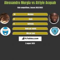 Alessandro Murgia vs Afriyie Acquah h2h player stats