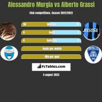 Alessandro Murgia vs Alberto Grassi h2h player stats