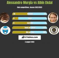 Alessandro Murgia vs Albin Ekdal h2h player stats