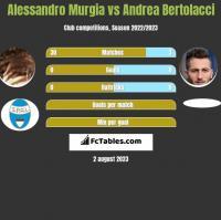 Alessandro Murgia vs Andrea Bertolacci h2h player stats
