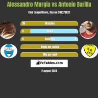 Alessandro Murgia vs Antonio Barilla h2h player stats