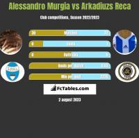 Alessandro Murgia vs Arkadiuzs Reca h2h player stats