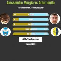 Alessandro Murgia vs Artur Ionita h2h player stats