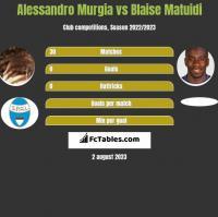 Alessandro Murgia vs Blaise Matuidi h2h player stats