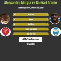 Alessandro Murgia vs Boukari Drame h2h player stats