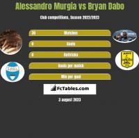 Alessandro Murgia vs Bryan Dabo h2h player stats