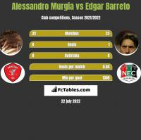 Alessandro Murgia vs Edgar Barreto h2h player stats