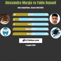 Alessandro Murgia vs Fabio Depaoli h2h player stats