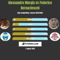 Alessandro Murgia vs Federico Bernardeschi h2h player stats