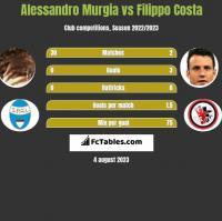 Alessandro Murgia vs Filippo Costa h2h player stats