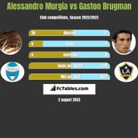 Alessandro Murgia vs Gaston Brugman h2h player stats