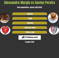 Alessandro Murgia vs Gaston Pereiro h2h player stats
