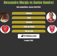 Alessandro Murgia vs Gaston Ramirez h2h player stats