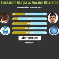 Alessandro Murgia vs Giovanni Di Lorenzo h2h player stats