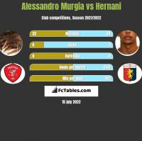 Alessandro Murgia vs Hernani h2h player stats