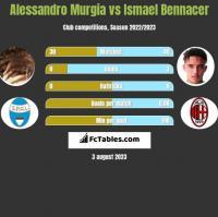 Alessandro Murgia vs Ismael Bennacer h2h player stats