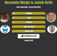 Alessandro Murgia vs Jasmin Kurtic h2h player stats