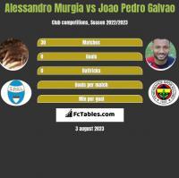 Alessandro Murgia vs Joao Pedro Galvao h2h player stats