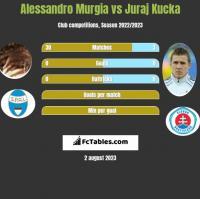Alessandro Murgia vs Juraj Kucka h2h player stats