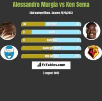 Alessandro Murgia vs Ken Sema h2h player stats