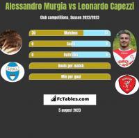 Alessandro Murgia vs Leonardo Capezzi h2h player stats
