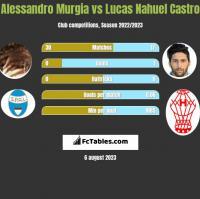 Alessandro Murgia vs Lucas Nahuel Castro h2h player stats