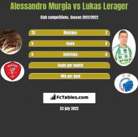 Alessandro Murgia vs Lukas Lerager h2h player stats