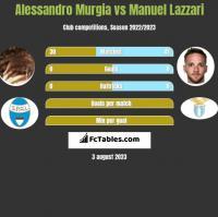 Alessandro Murgia vs Manuel Lazzari h2h player stats