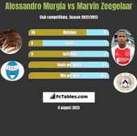 Alessandro Murgia vs Marvin Zeegelaar h2h player stats