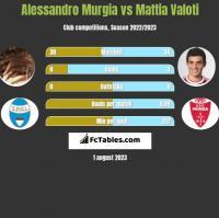 Alessandro Murgia vs Mattia Valoti h2h player stats