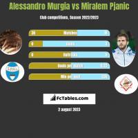 Alessandro Murgia vs Miralem Pjanić h2h player stats