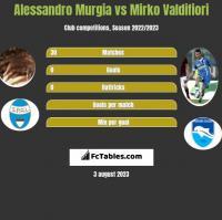 Alessandro Murgia vs Mirko Valdifiori h2h player stats