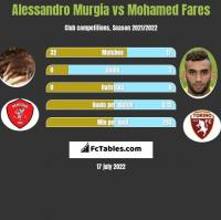 Alessandro Murgia vs Mohamed Fares h2h player stats