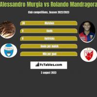 Alessandro Murgia vs Rolando Mandragora h2h player stats