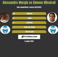 Alessandro Murgia vs Simone Missiroli h2h player stats