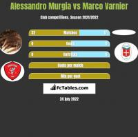 Alessandro Murgia vs Marco Varnier h2h player stats