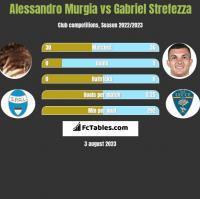 Alessandro Murgia vs Gabriel Strefezza h2h player stats