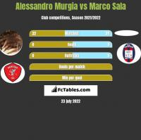 Alessandro Murgia vs Marco Sala h2h player stats
