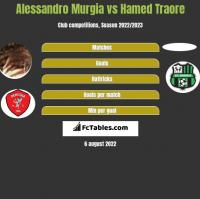 Alessandro Murgia vs Hamed Traore h2h player stats