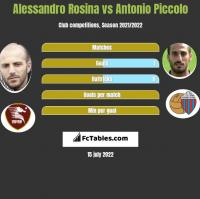 Alessandro Rosina vs Antonio Piccolo h2h player stats